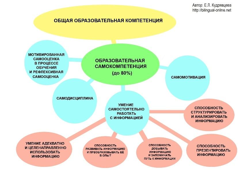 obrazovat_samokompetencija