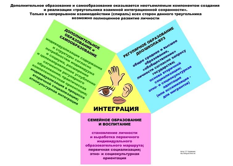 treugoljnik_integracionnoj_sohrannosti